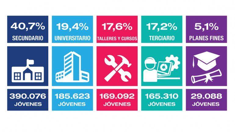 Un total de 958.747 jóvenes argentinos estudia con Progresar.