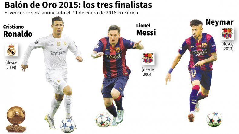 Quedó ternado con Neymar y Ronaldo y es el favorito a ganarlo.