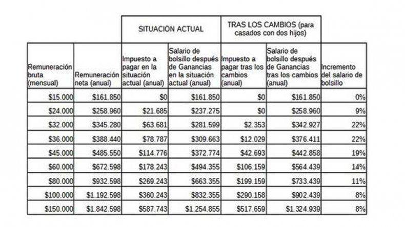 Así queda la tabla de los salarios de bolsillo después de los cambios en Ganancias.