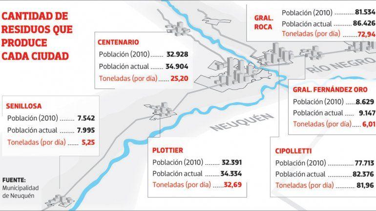 Si se acuerda la regionalización promovida por Neuquén
