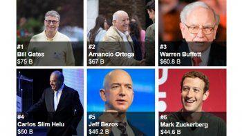 8 hombres tienen la misma riqueza que la mitad de la humanidad