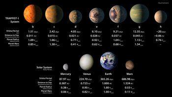 la nasa descubrio siete nuevos planetas del tamano de la tierra