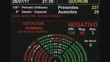 Hubo 135 votos por la expulsión, 95 en contra y tres abstenciones.
