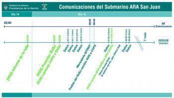 Ls ocho llamadas del ARA no eran de emergencia