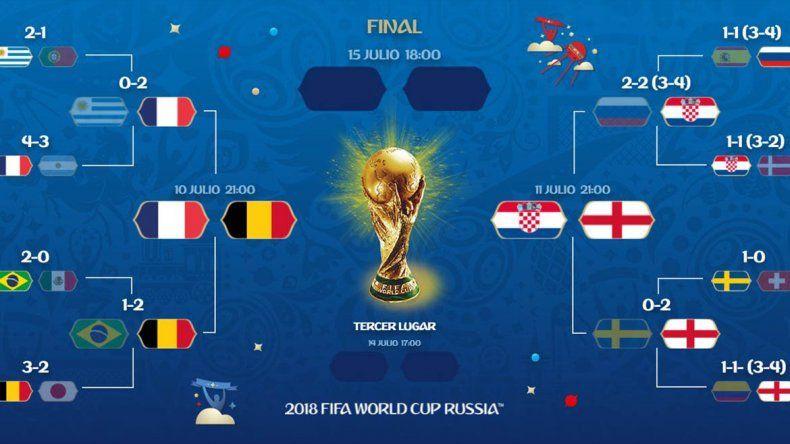 Ya están los cuatro semifinalistas del Mundial ¿Quién se corona?