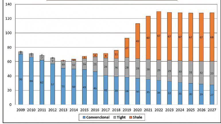 producción de gas hasta el 2027