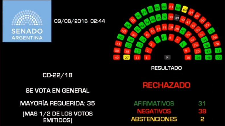 El Senado rechazó el proyecto del aborto legal por 38 votos a 31: Crexell se abstuvo