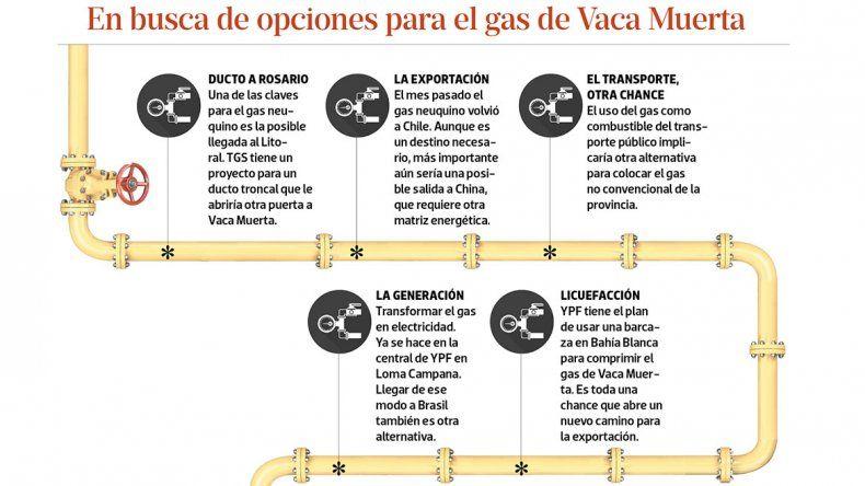 Dilema: el gas sale con signos de interrogación
