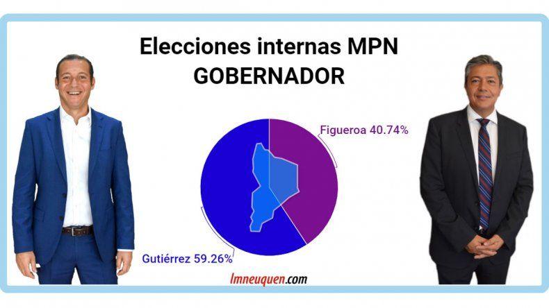 Internas del MPN: El sector Azul se impuso con más del 60% de los votos
