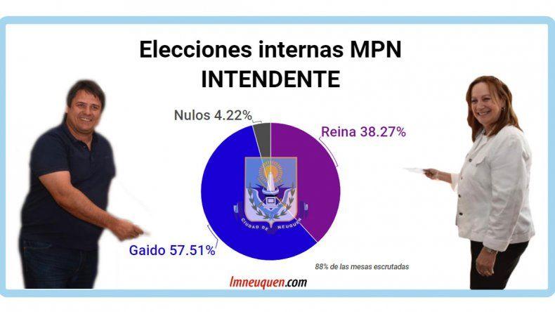 Internas: Gaido será el candidato a intendente en la ciudad