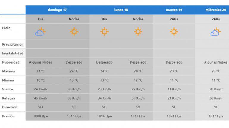 Cómo estará el tiempo durante el último fin de semana del verano