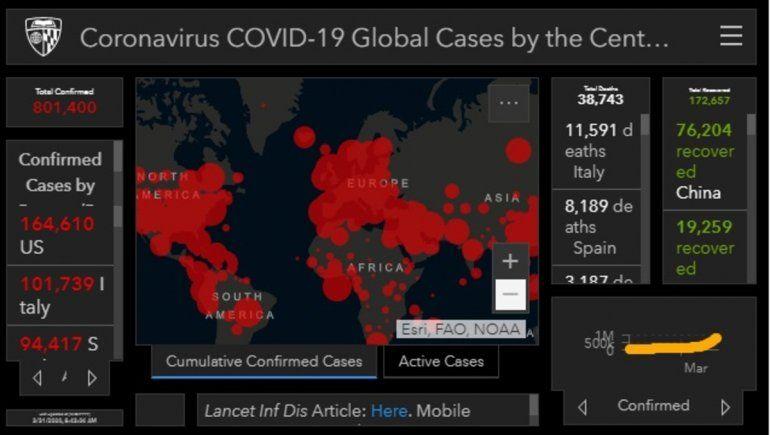 Coronavirus: más de 800 mil contagios y casi 38 mil muertos en el mundo
