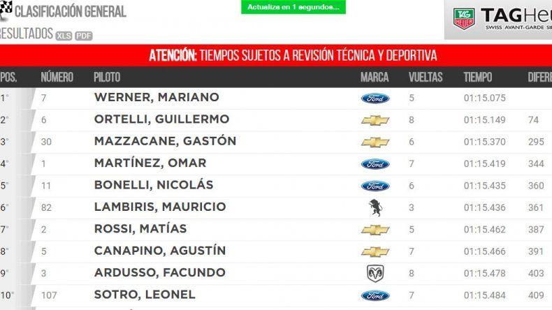 Camilo quedó 23 y Urcera 40 en la clasificación del TC en Toay