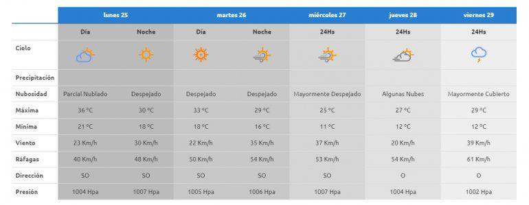El tiempo durante la semana en Neuquén.