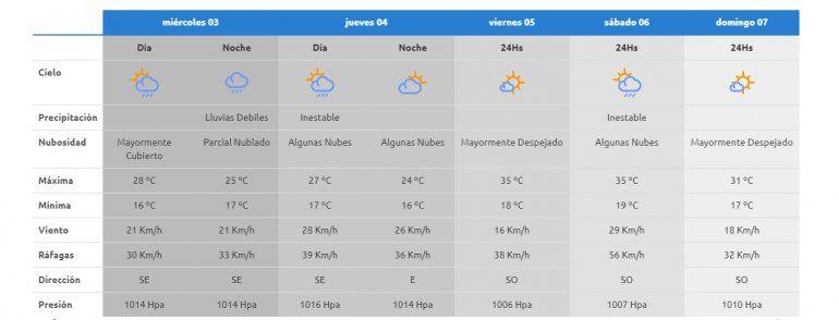 El tiempo en la región durante el fin de semana.