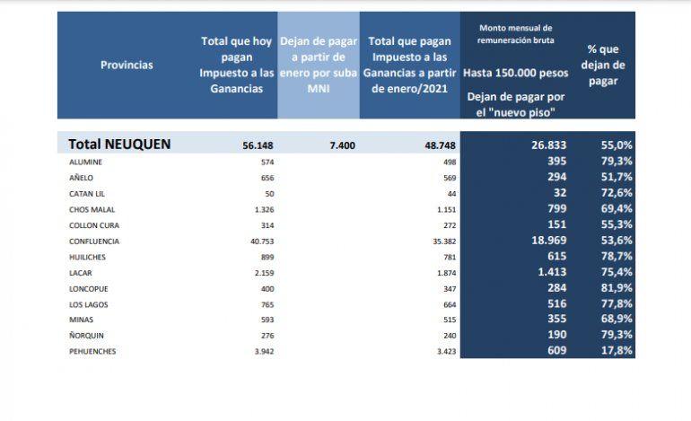 El esquema de contribuyentes beneficiados con la modificación de Ganancias en Neuquén.