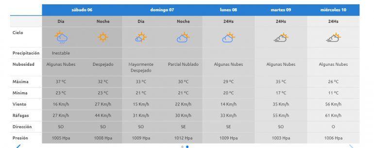 El tiempo durante el fin de semana en Neuquén.