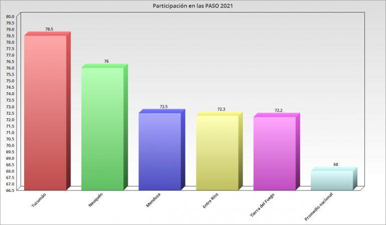 Nivel de participación electoral en las PASO 2021.