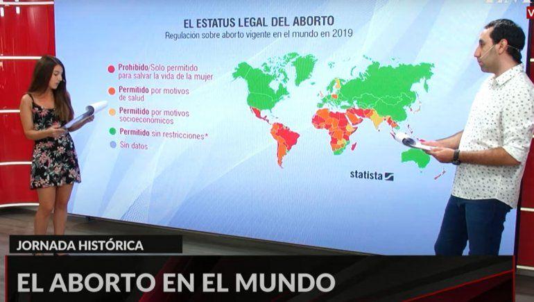 La transmisión especial de LMN por el debate histórico por el aborto