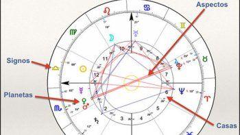 Zodiaco: qué es la carta natal y para qué sirve