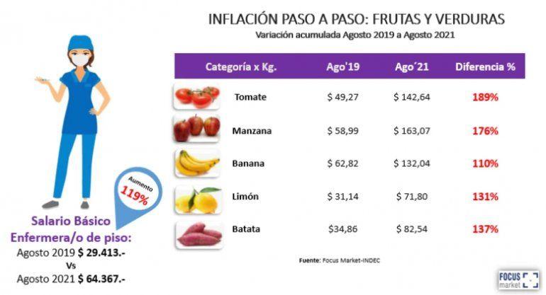 Salario de una enfermera comparado con precios.