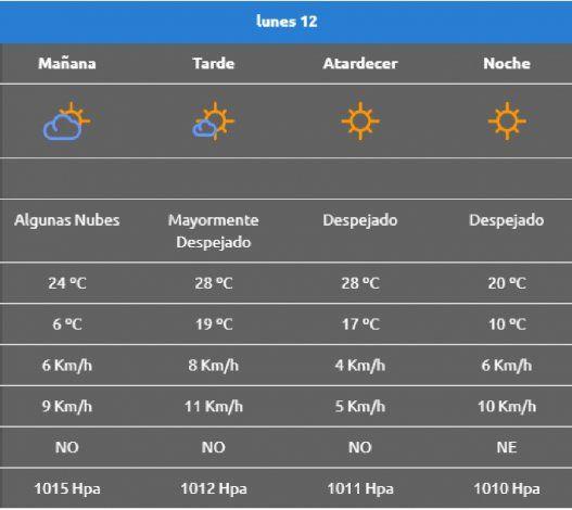 Según la AIC, así estará el Clima en Neuquén este lunes