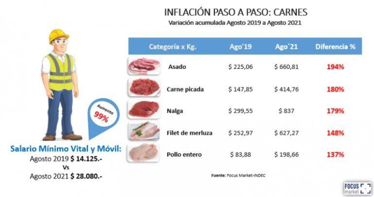 Salario Mínimo comparada con precios.