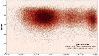 Un gráfico que refleja cada una de las muertes por Covid se viralizó en Twitter.