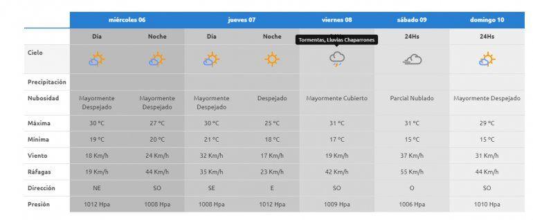 El tiempo para el resto de la semana en Neuquén capital.